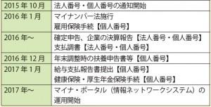 マイナンバー制度開始に関するスケジュールと内容