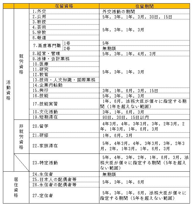 在留資格分類表2
