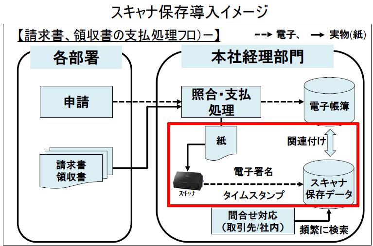 電子 帳簿 保存 法