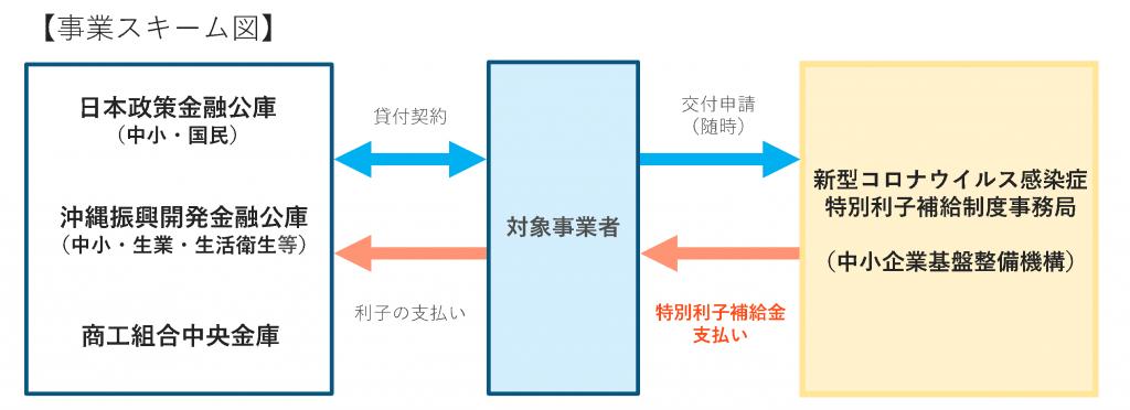 公庫 コロナ 金融 日本政策金融公庫による新型コロナウイルス感染症特別貸付(実質無利子化※注)について|各務原商工会議所