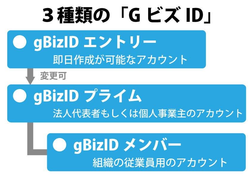 G ビズ id