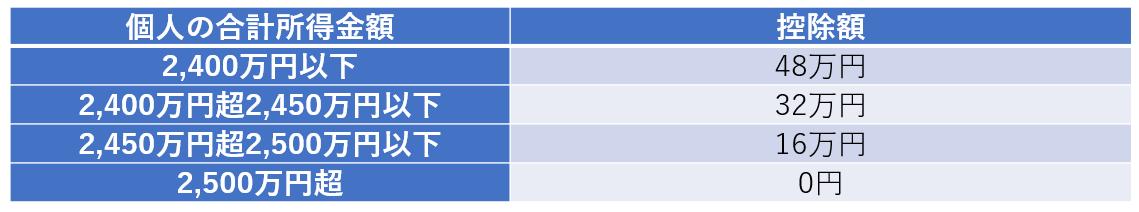 個人の合計所得金額と控除額一覧表