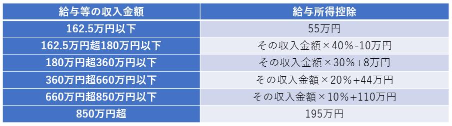 給与など収入金額と所得控除の一覧表