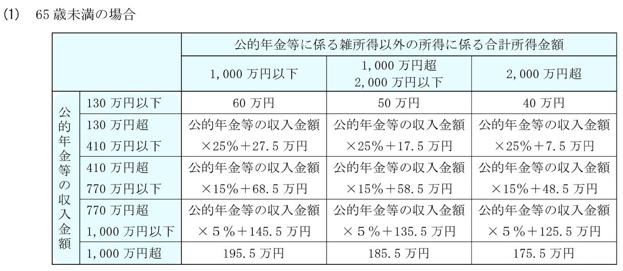 65歳未満の公的年金等控除引き下げ一覧