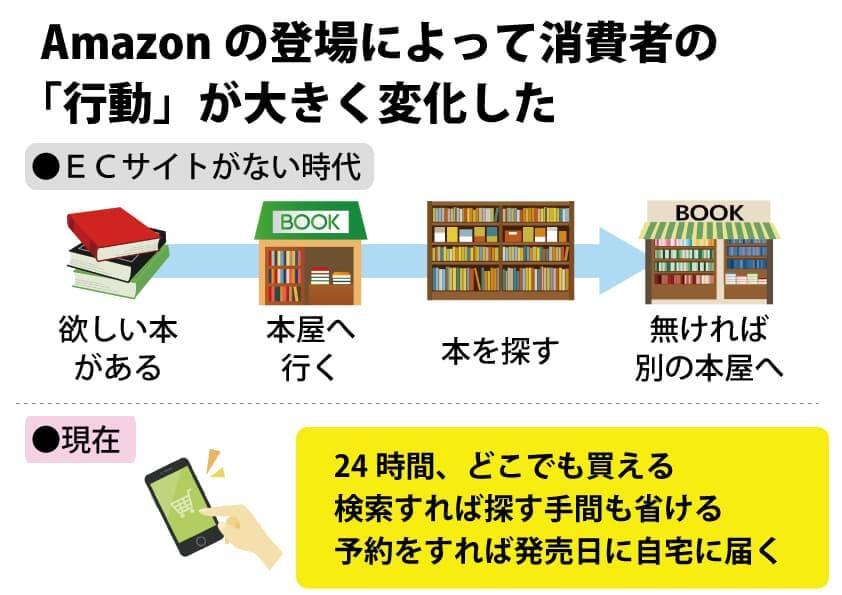 アマゾンが変えた消費者行動
