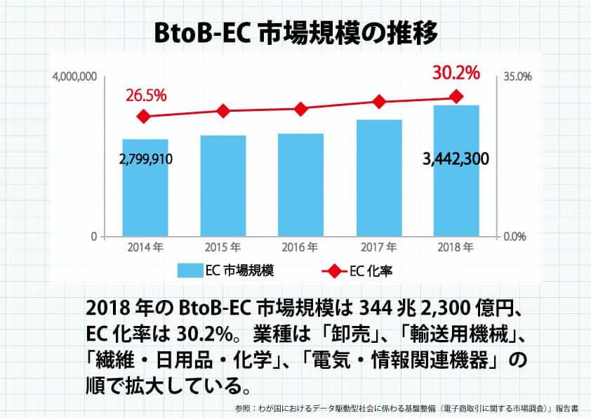 ECの市場規模チャート図