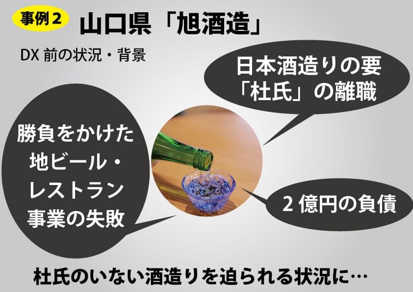 DX化に成功した事例②旭酒造