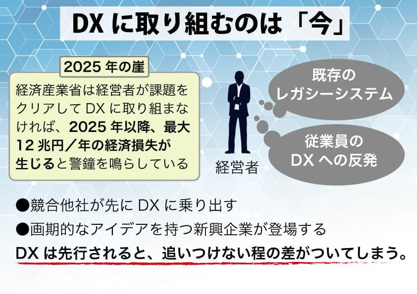 DXに取り組むのは今