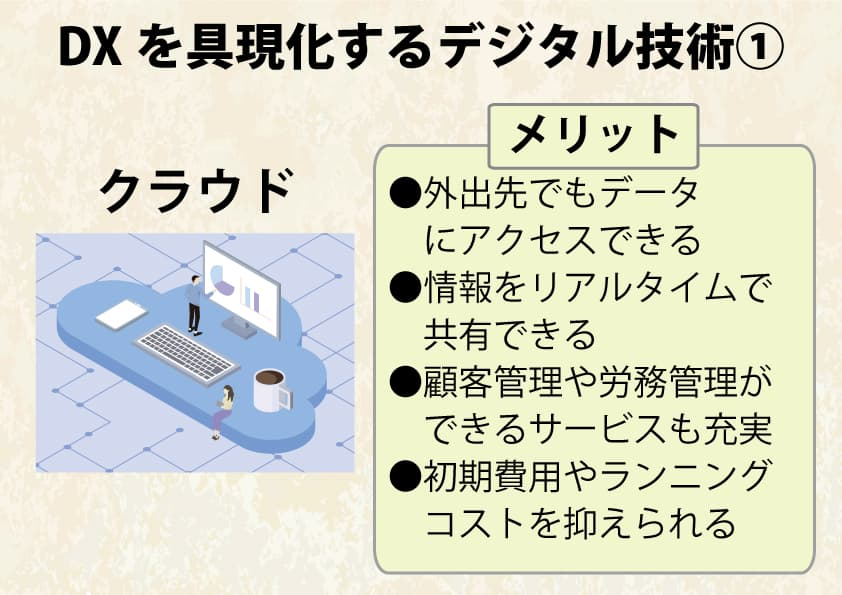 DXを具現化するデジタル技術1