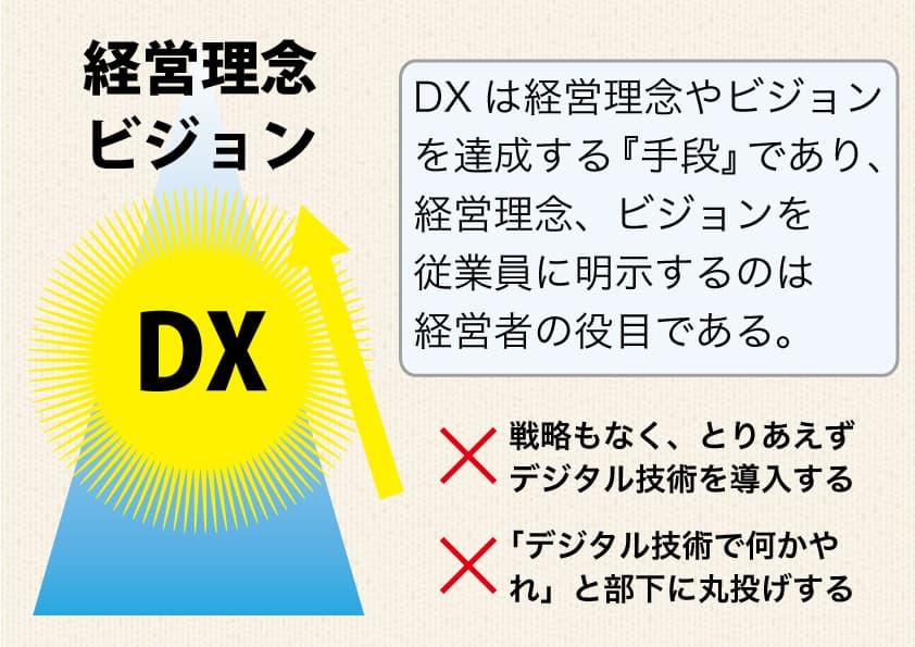 DXと経営理念・ビジョン