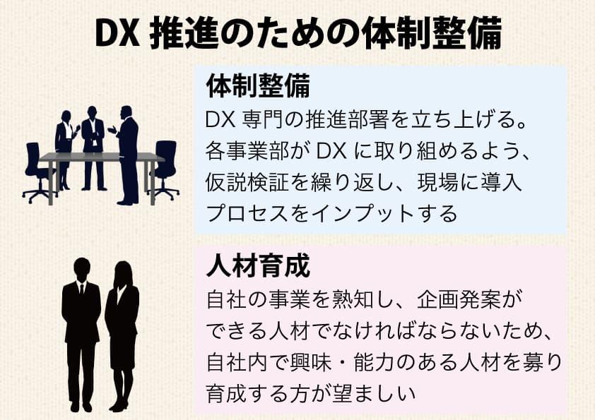 DXを推進するための体制整備