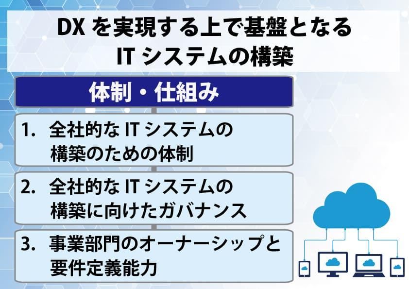DXとITシステム