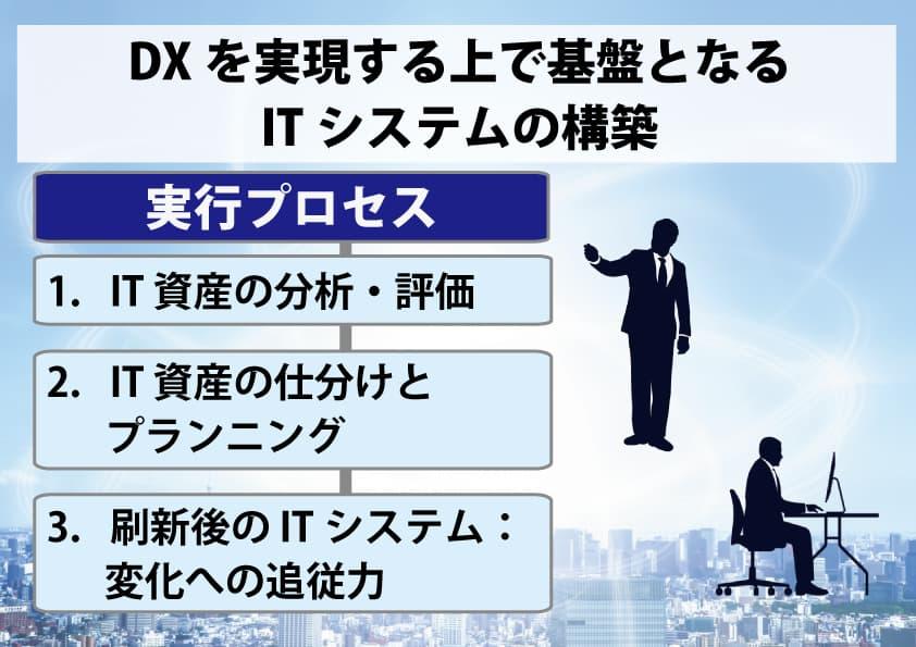DX基盤とするITシステムの構築