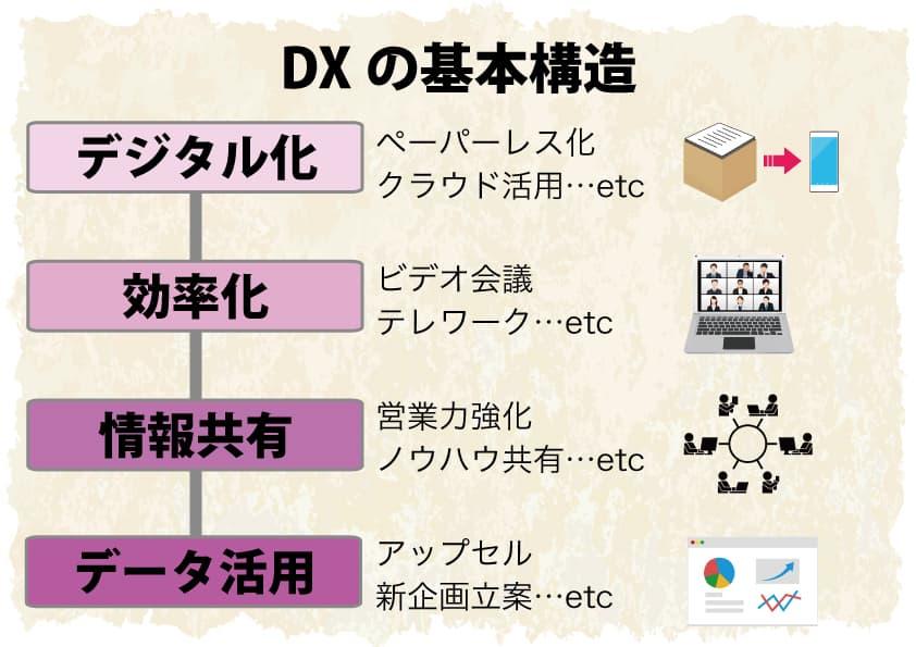 DXの基本とは