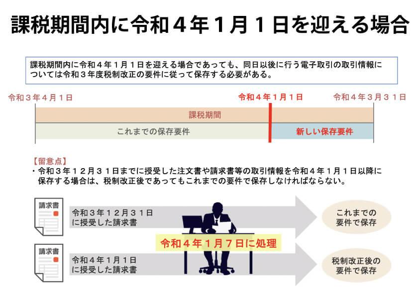 課税期間内に令和4年1月1日を迎える場合
